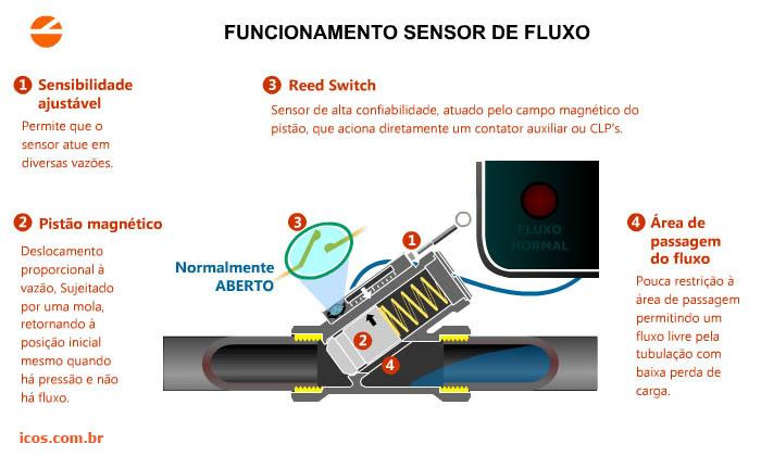 046e1d5069f Como funciona Chave de Fluxo (Fluxostato) com pistão magnético e Reed Switch